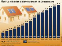 Solarheizung_BSW-Solar