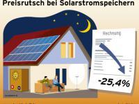 Preisrutsch_BSW-Solar